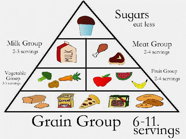 The Diabetic Food Pyramid For Healthy Eating